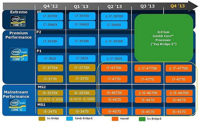 Intel Prozessoren-Roadmap 2012/2013, Teil 1