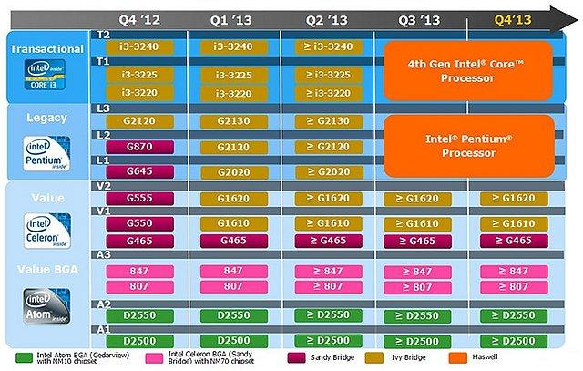 Intel Prozessoren-Roadmap 2012/2013, Teil 2