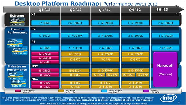 Intel Prozessoren-Roadmap WW11/2012 (Teil 1)