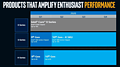 Intel Prozessoren-Roadmap 2020