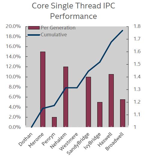 Intel-Prozessoren: Single Thread IPC Performance