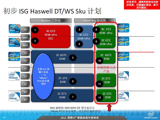 Intel-Roadmap zu Haswell (Slide 16)