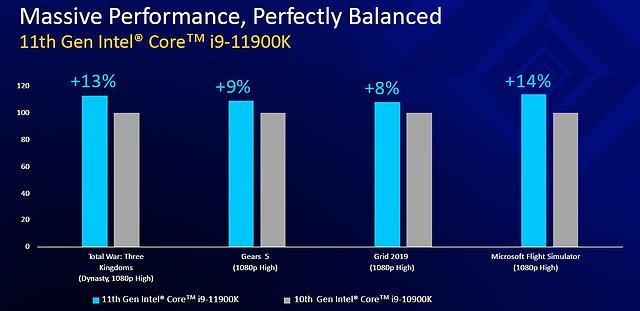"Intel ""Rocket Lake"" Intel-eigene Benchmarks, Teil 1"