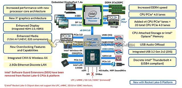 """Intel """"Rocket Lake"""" Plattform-Blockdiagramm"""