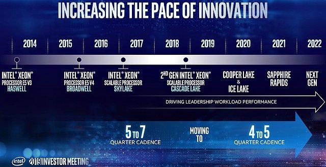 Intel Server-Prozessoren Roadmap 2014-2022