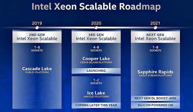 Intel Server-Prozessoren Roadmap 2019-2021