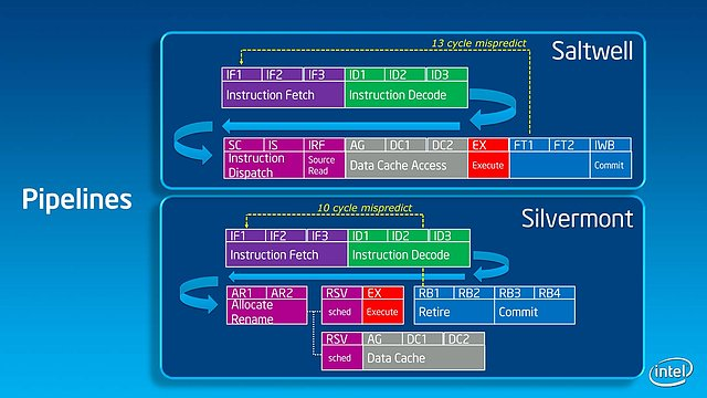 Intel Silvermont Technical Overview - Slide 09