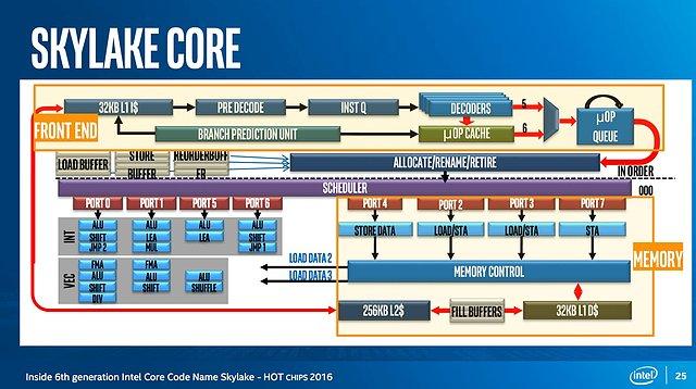 Intel Skylake Architektur (1)