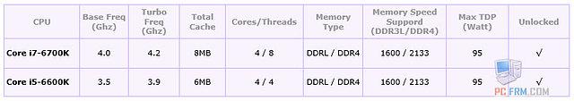 Intel Skylake Modell-Spezifikationen