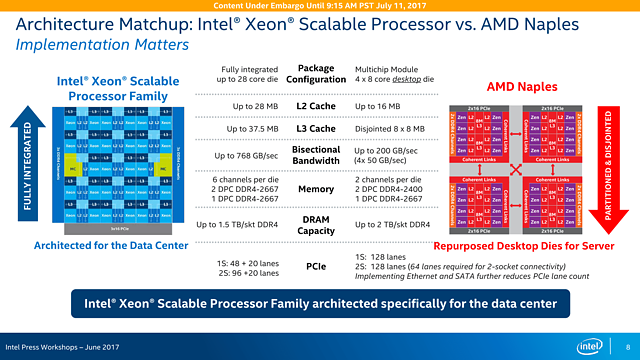 Intel Skylake-SP Präsentation (Slide 08)