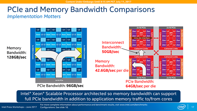 Intel Skylake-SP Präsentation (Slide 17)