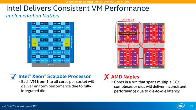 Intel Skylake-SP Präsentation (Slide 23)