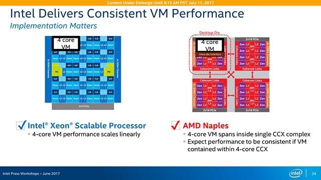 Intel Skylake-SP Präsentation (Slide 24)