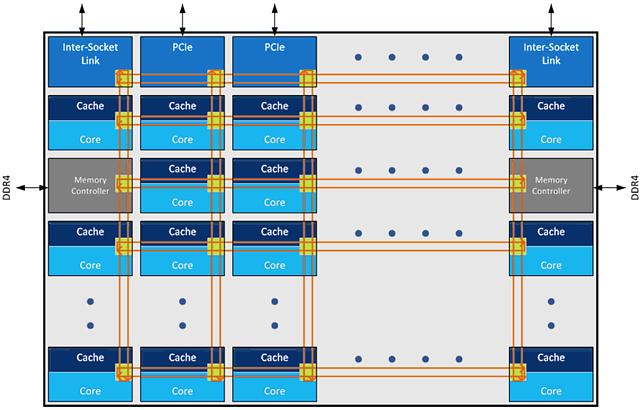 Intel Skylake-X/-SP Blockschaltbild