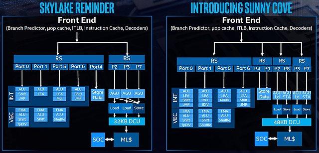 "Intel ""Sunny Cove"" Architektur (1)"