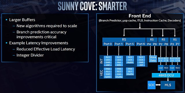"Intel ""Sunny Cove"" Architektur (4)"