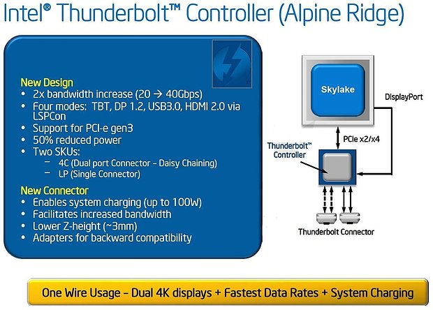 "Intel Thunderbolt III ""Alpine Ridge"""