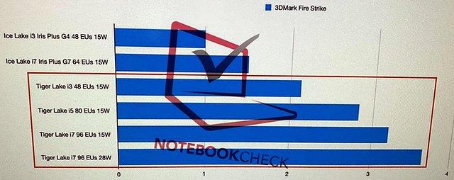 "Intel ""Tiger Lake"" Grafik-Performance @ 3DMark13 FireStrike"