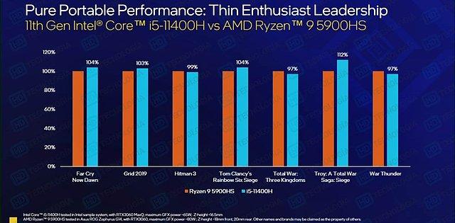 Intel Tiger Lake-H Benchmarks