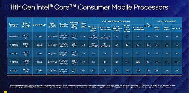 Intel Tiger Lake-H Spezifikationen