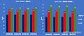 Intel Tiger Lake U SPEC-Benchmarks vs. Core i7-1065G7
