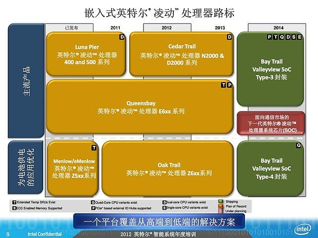 Intel Valleyview-Präsentation (Slide 09)