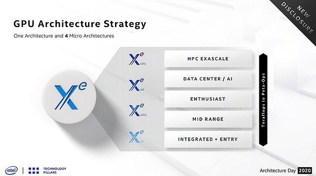 Intel Xe Sub-Architekturen