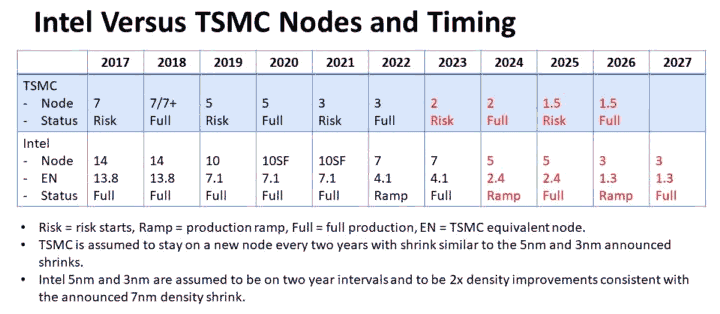 Intel vs. TSMC Nodes & Timing (by IC Knowledge)