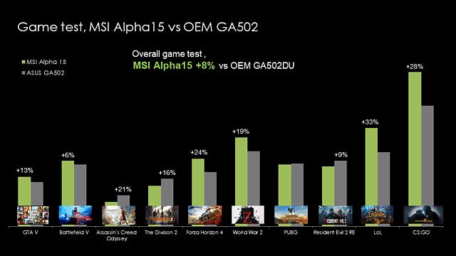 MSI Alpha 15 vs. Asus GA502 Grafik-Benchmarks (Radeon RX 5500M vs. GeForce GTX 1660 Ti Mobile @ 60W)
