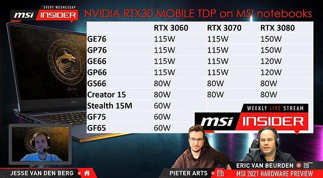 MSI GeForce RTX 30 Mobile TDPs