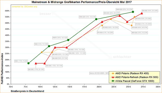 Mainstream & Midrange Grafikkarten Performance/Preis-Übersicht Mai 2017