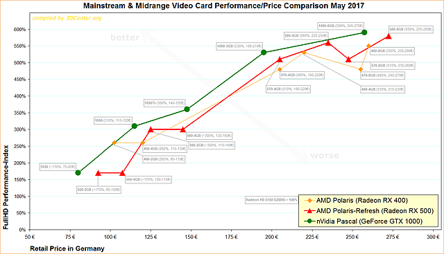 Mainstream & Midrange Video Card Performance/Price Comparison May 2017