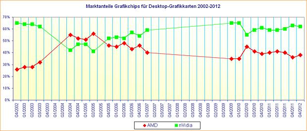 Marktanteile Grafikchips für Desktop-Grafikkarten 2002-2012