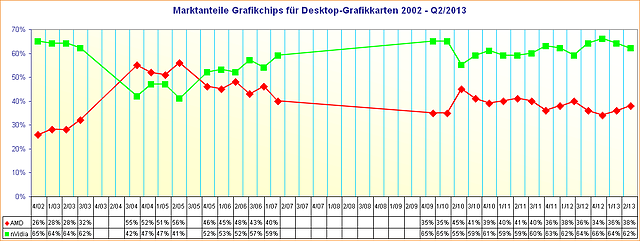 Marktanteile Grafikchips für Desktop-Grafikkarten 2002 - Q2/2013