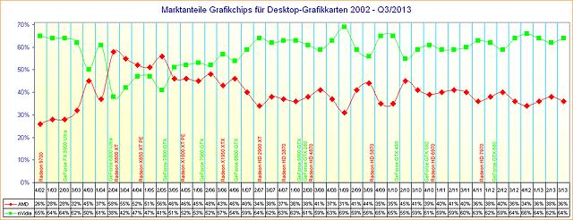 Marktanteile Grafikchips für Desktop-Grafikkarten 2002 – Q3/2013