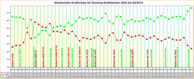 Marktanteile Grafikchips für Desktop-Grafikkarten 2002 bis Q4/2014