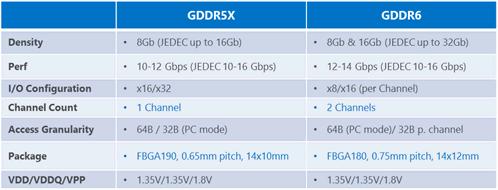 Micron: GDDR5X & GDDR6 Spezifikationen
