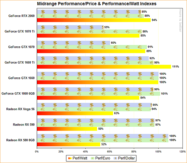 Midrange Performance/Price & Performance/Watt Indexes (March 2019)