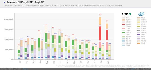 Mindfactory CPU-Umsätze im August 2019