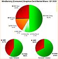 Mindfactory Grafikkarten Markt-Verteilung Q1/2020