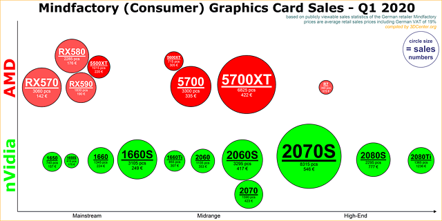 Mindfactory Grafikkarten-Verkäufe Q1/2020 (nach Modellen)
