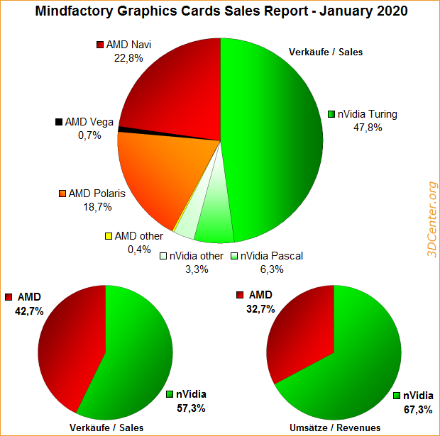 Mindfactory Graphics Cards Sales Report – January 2020