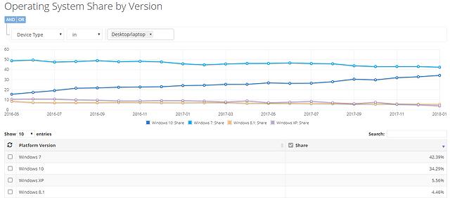 Weltweite Betriebssystem-Verteilung (PC) von Mai 2016 bis Januar 2018 (lt. NetMarketShare)