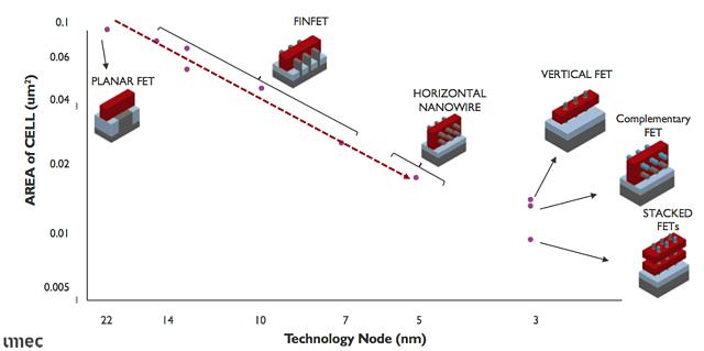 Next-gen Transistor Architectures