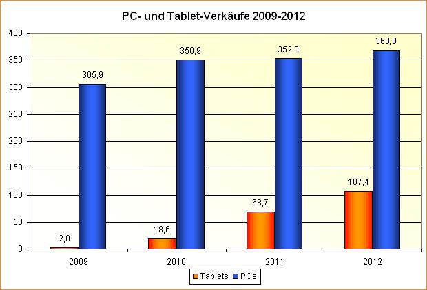 Die Entwicklung des PC- und Tablet-Marktes in den Jahren 2009 bis 2012