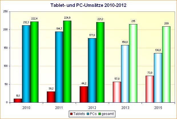 PC- und Tablet-Umsätze 2010-2012