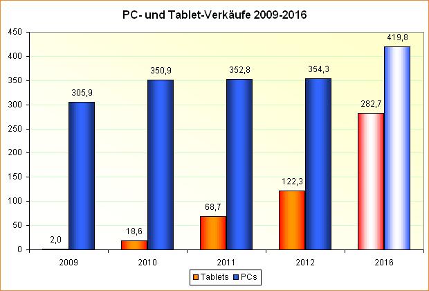 PC- und Tablet-Verkäufe 2009-2016
