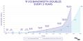 PCI Express Roadmap 1992-2025