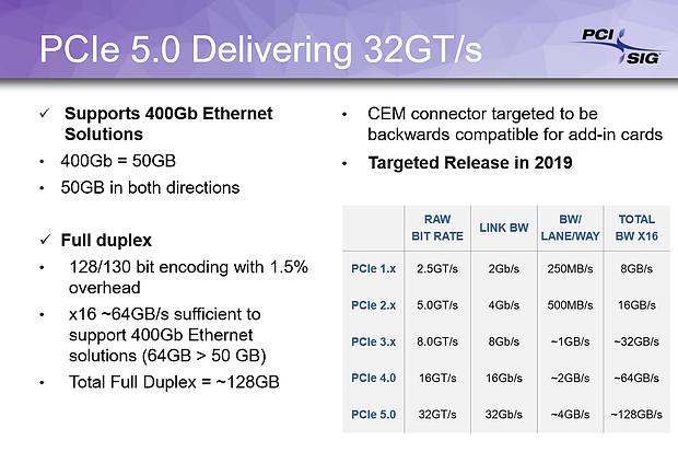 PCI-SIG PCI Express 1.x bis 5.0 Bandbreiten