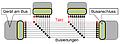 Schema paralleler Bus